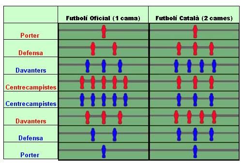 tipus de futbolins segons les aliniacions i els jugadors