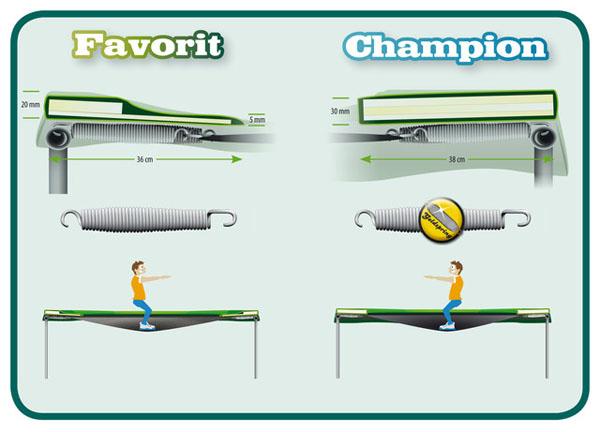 diferencias entre las camas elásticas FAVORIT y CHAMPION de BERG TOYS