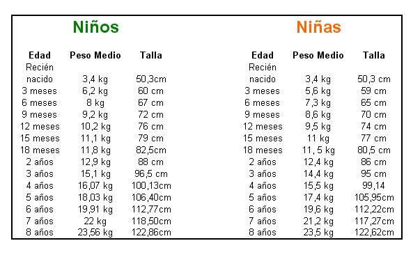 Tabla de alturas según edad