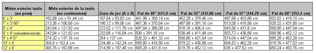 mides de l'area de l'habitació segons la mida del billar